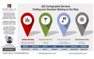 GIS Cartographic Services – Putting your Decision Making on the Map.